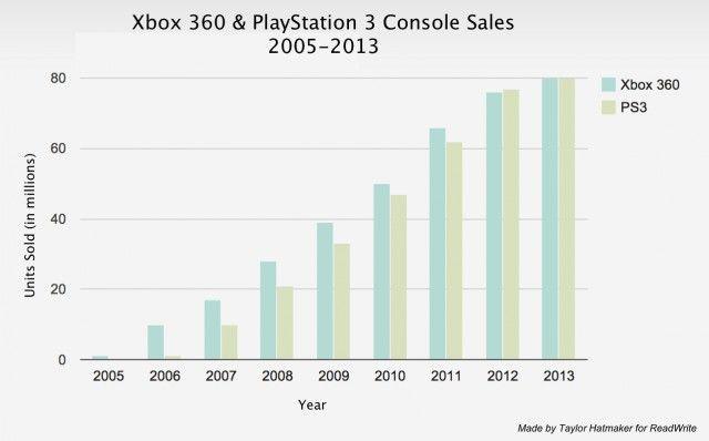 Краят на една епоха: Microsoft спира производството на Xbox 360 4
