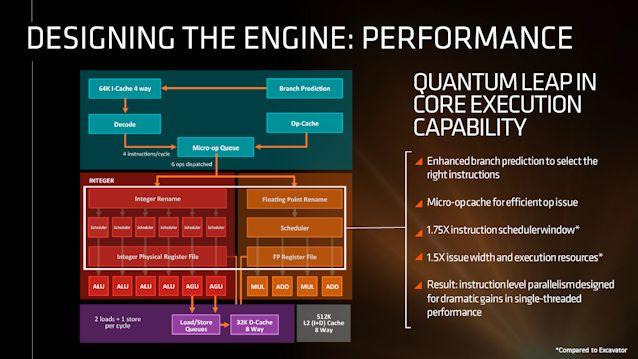 AMD разкри нови детайли относно процесорите от следващо поколение Zen 7