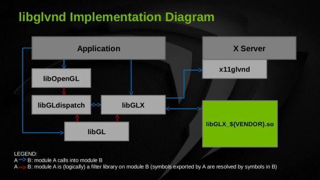 Драйвърът на NVIDIA 361.16 Beta за Linux най-сетне с GLVND 4