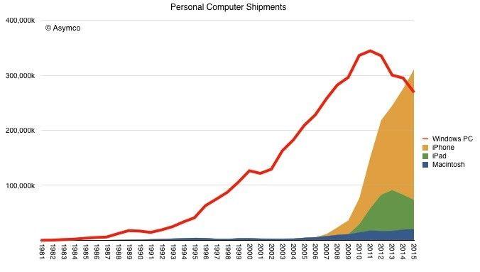 Продажбите на Apple надминаха тези на Microsoft 4
