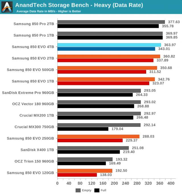 Samsung представиха 4TB SSD 4