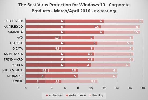 Най-добрата антивирусна програма за Windows 10 12