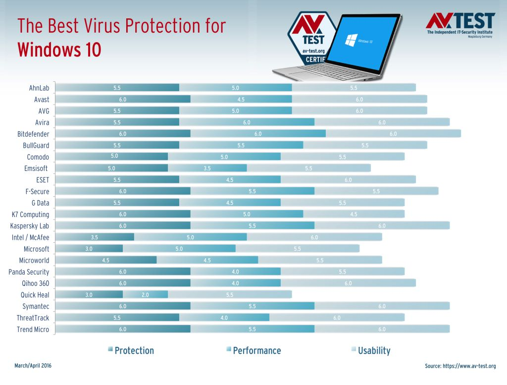 Най-добрата антивирусна програма за Windows 10 10