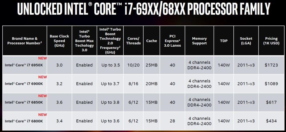 Intel пускат своя процесор с 10 ядра на Computex 8