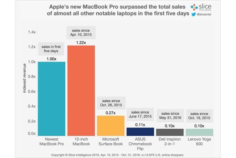 Продажбите на новия MacBook Pro растат 7