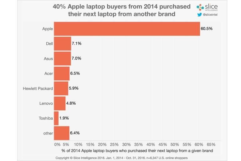 Продажбите на новия MacBook Pro растат 8