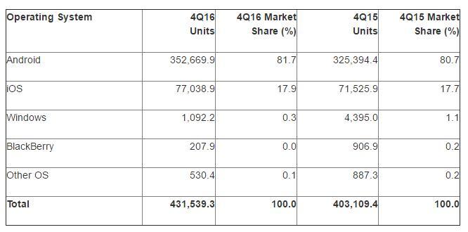 Windows Phone пада до 0.3% пазарен дял 4
