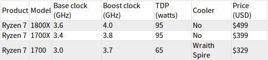 Процесорът AMD Ryzen 7 струва двойно по-малко от Intel Core i7 4