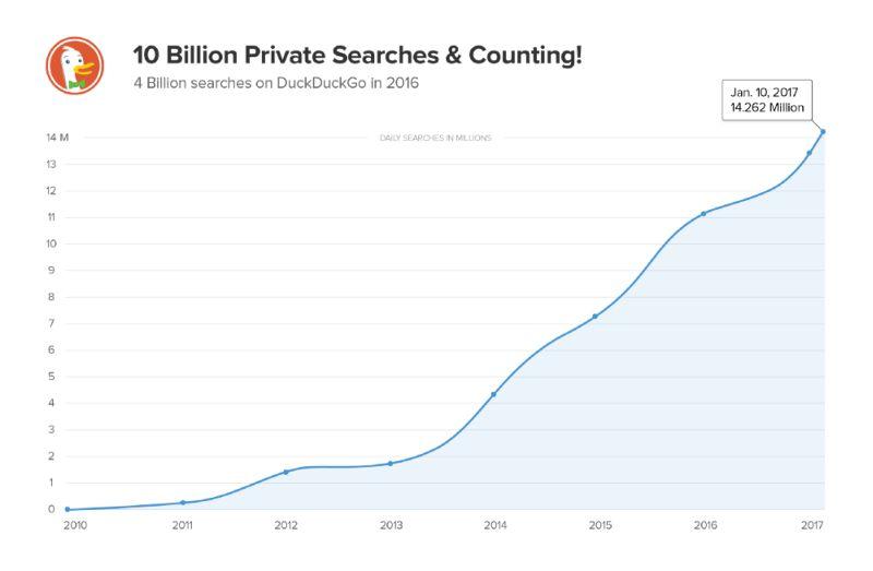 Търсачката DuckDuckGo отбеляза 10 милиарда търсения 4