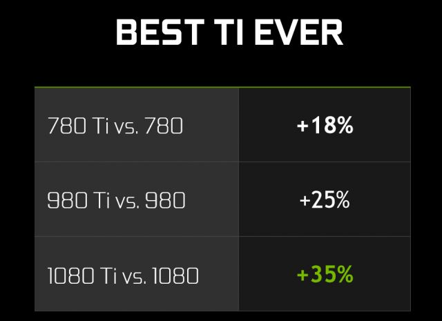 Nvidia GTX 1080 Ti идва следващата седмица. Цената на GTX 1080 пада. 8