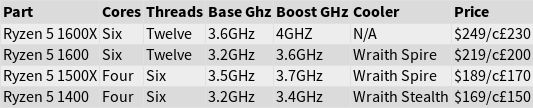 AMD Ryzen 5 процесорите излизат на 11-ти април на много добри цени 7
