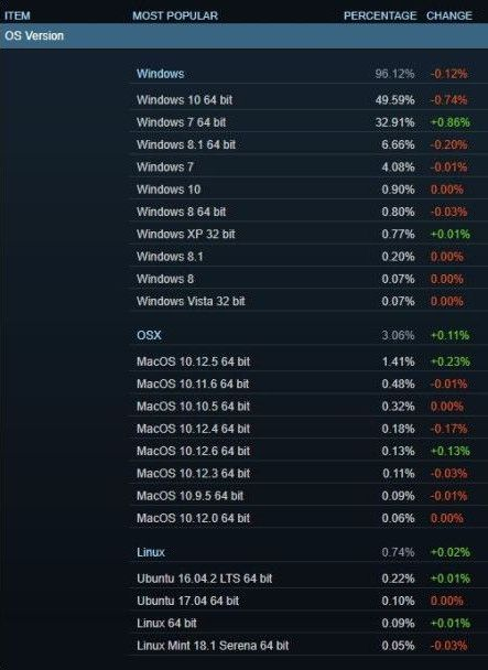 Windows 10 доминира Steam. Linux и macOS бележат ръст 4