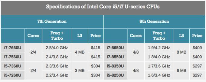 Intel анонсираха осмото поколение процесори Kaby Lake Refresh 4