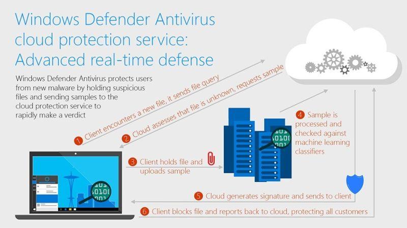 Майкрософт обясняват как Windows Defender блокира непознат малуер за 10 секунди 4