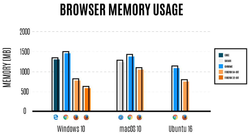 Mozila Firefox 54.0 е най-добрата версия досега 4