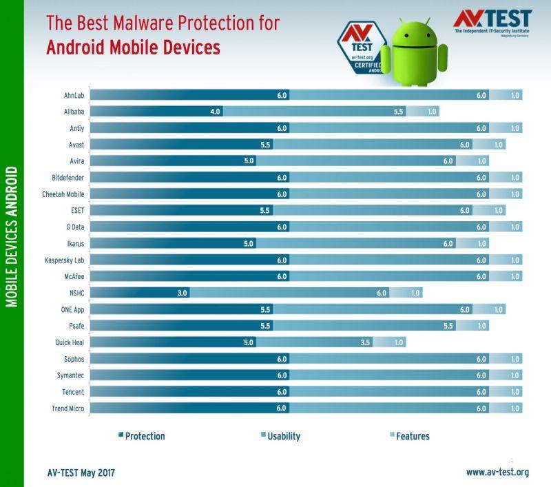 Най-добрата антивирусна програма за Android 1