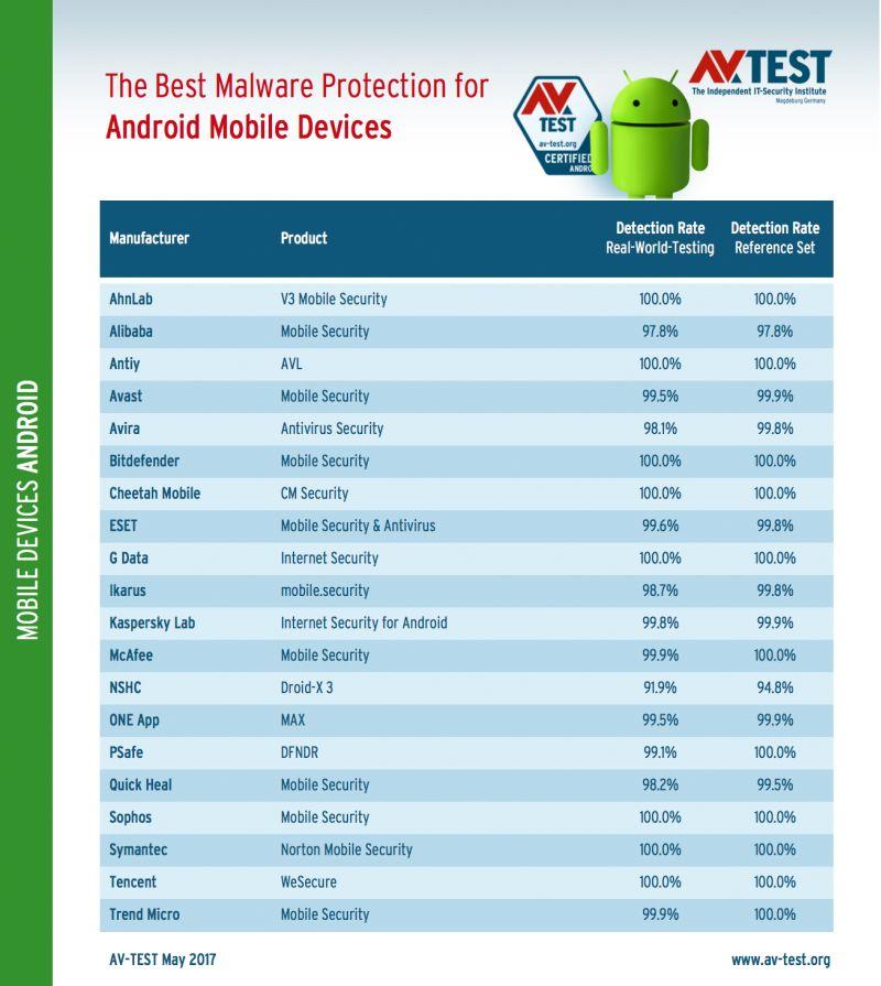 Най-добрата антивирусна програма за Android 2