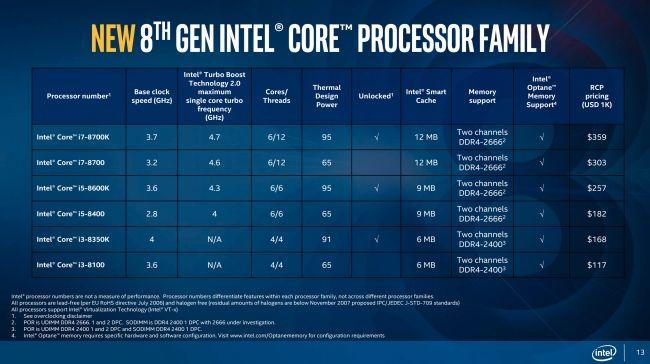 Intel анонсираха осмото поколение процесори Coffe Lake. 4