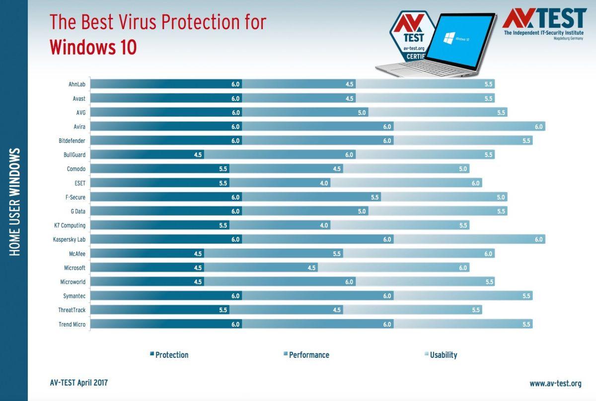 Най-добрата антивирусна програма за Windows 10 за 2017 4