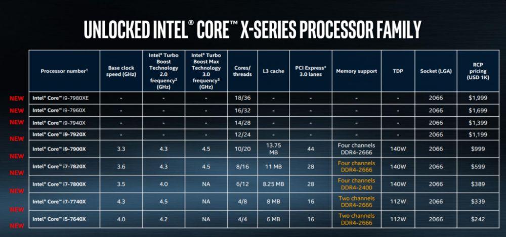 Intel анонсираха Core X серията, и звяр с 18 ядра (видео) 4